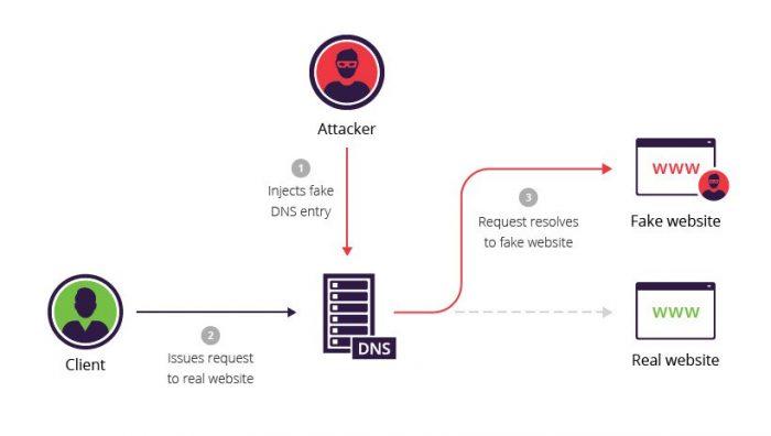 DNS Poisoning Saldırısı – Nedir?